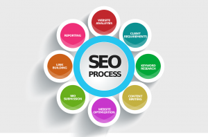 Dallas Search Engine Optimization