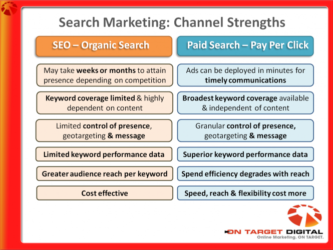 Comparing Paid Search and SEO